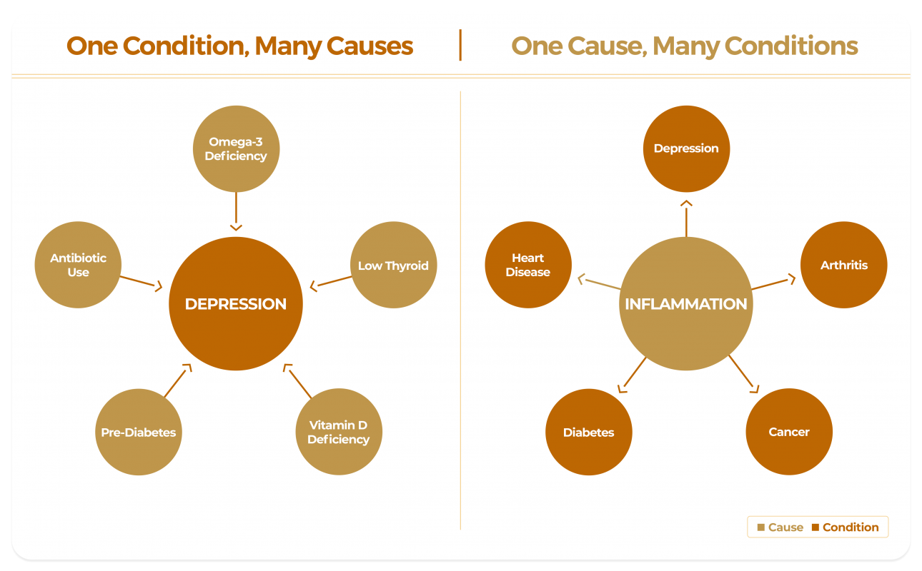 functional medicine cause conditions